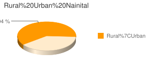 Nainital census population